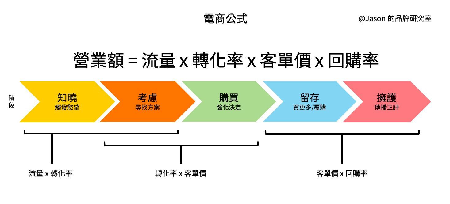 電商公式 流量 轉化率 客單價 回購率