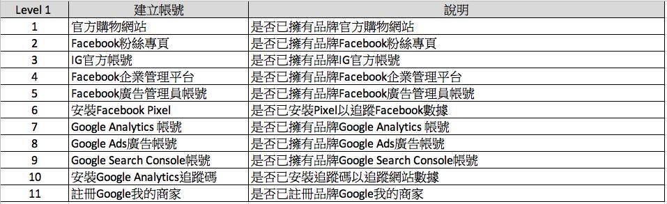 數位分析工具