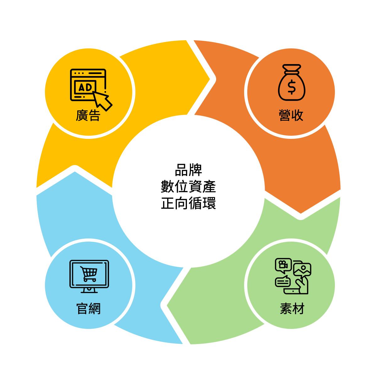 數位資產正向循環迴圈